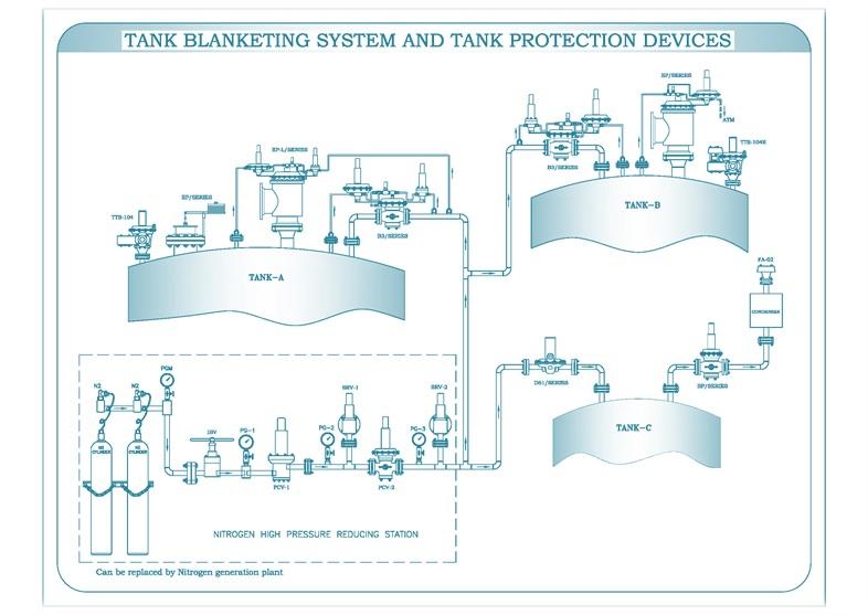 Tank Blanketing System